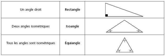 angles du triangle rectangle